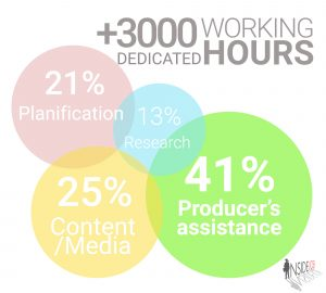 Inside Job coffee's working hours in a diagram.